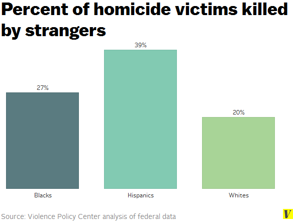 Homicide_victims_killed_by_strangers