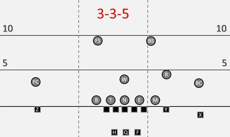 3-4_defense_3-3-5_shift_medium