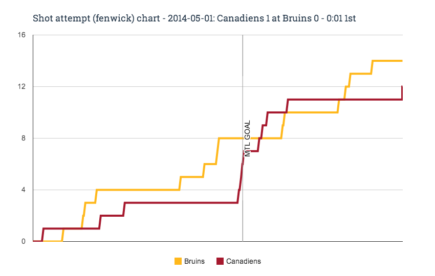 Fenwick_chart_for_2014-05-01_canadiens_1_at_bruins_0_-_0-01_1st_medium