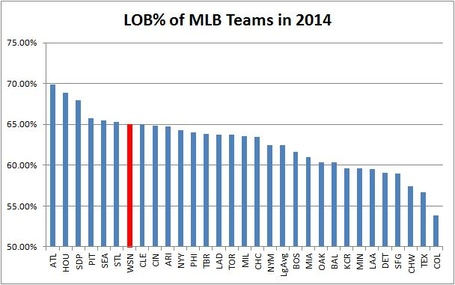 Lob_of_mlb_teams_in_14_medium