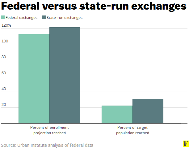 Federal_versus_state-run_exchanges