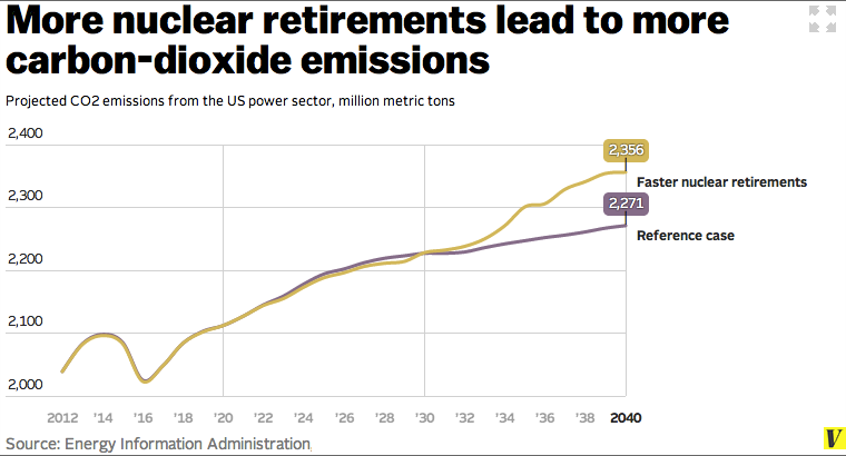 Faster_nuclear_retirements