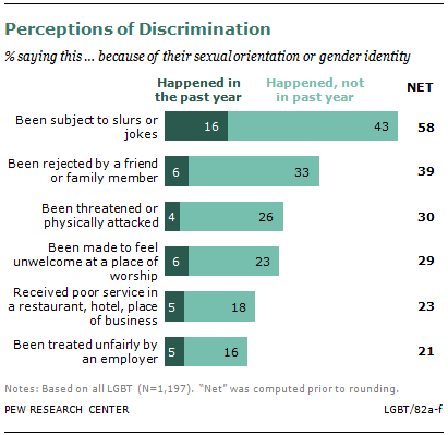 Perceptions_of_discrimination