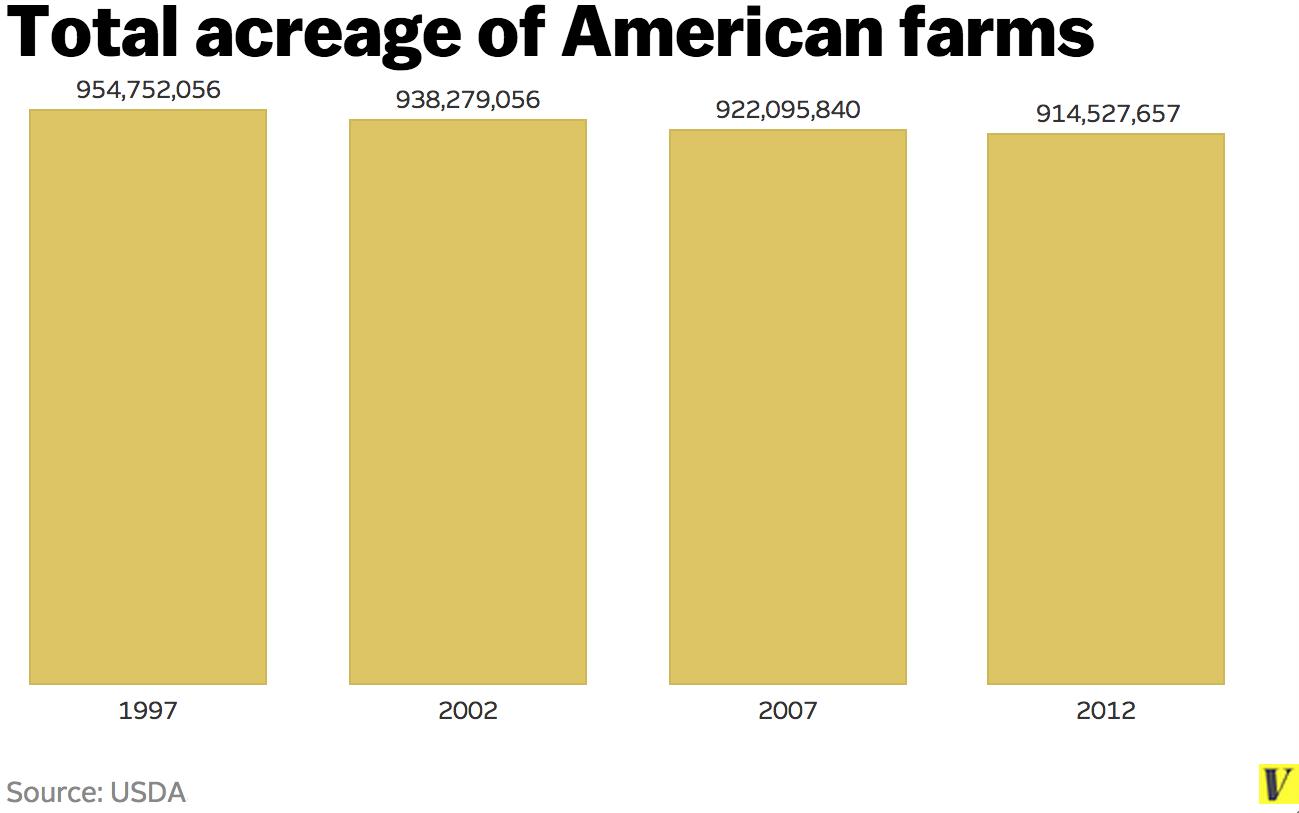 Farm_acreage
