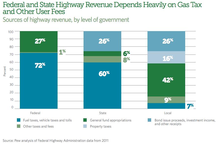 Sources_of_transportation_revenue