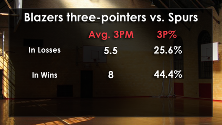 Threes-vs-spurs_medium
