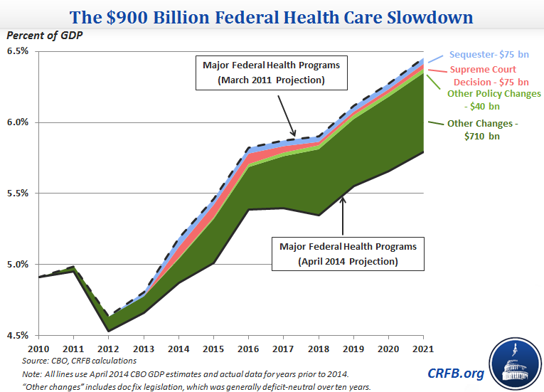 download Federal Health Spending Revised Downward