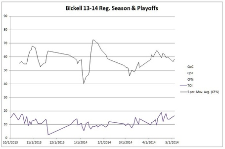 Bickell_avg_and_toi_medium