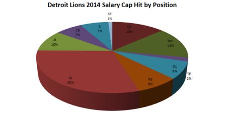 Lions_salary_cap_medium