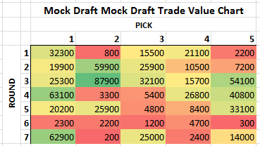 Mock_draft_trade_value_medium
