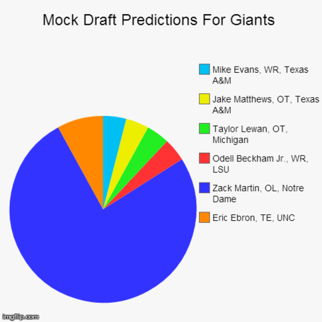 Mock_draft_pie_chart_medium