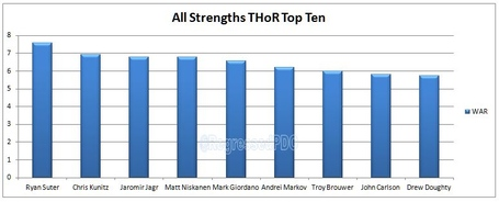 Thor_top_10_as_medium