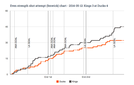 Ev_fenwick_chart_for_2014-05-12_kings_3_at_ducks_4_medium