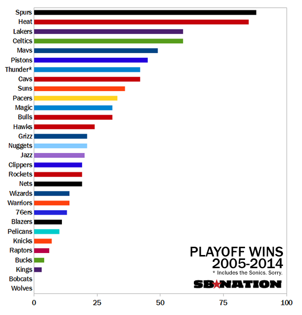 Here's Proof That The Heat And Spurs Have Dominated The