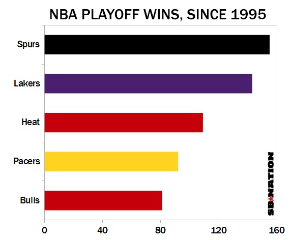 Playoff-wins-since-1995_medium