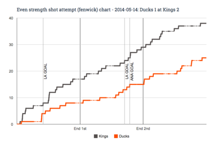 Ev_fenwick_chart_for_2014-05-14_ducks_1_at_kings_2_medium