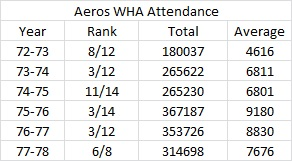Aeros_attendance_wha_medium