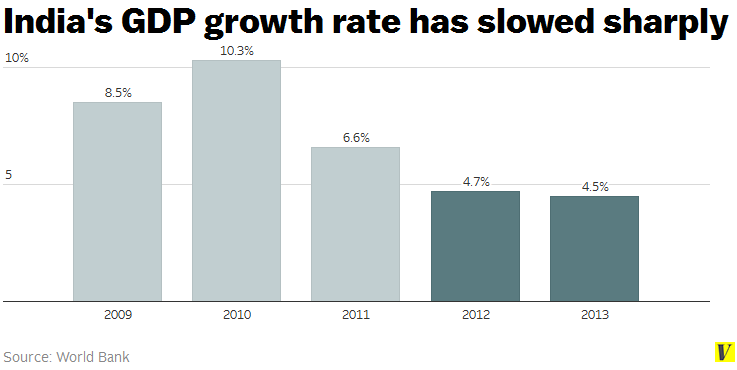 India_gdp_growth_rate
