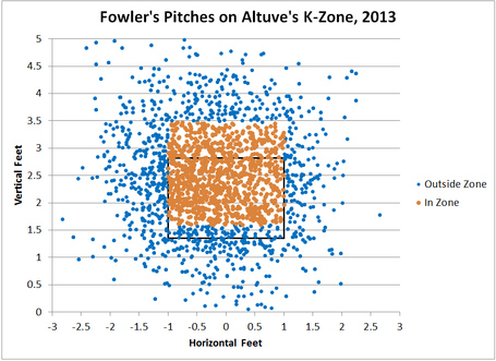 Fowleronaltuve2_medium