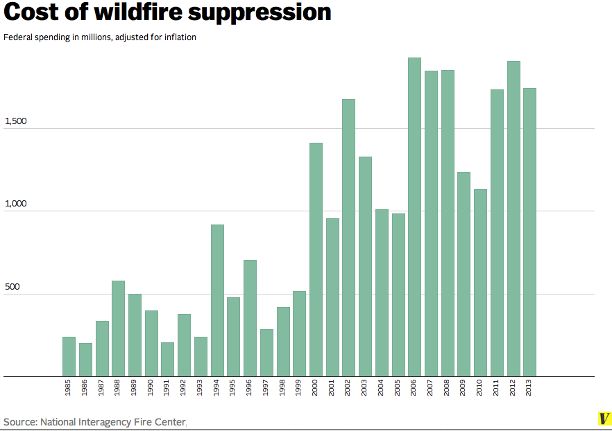 Federal_cost_of_wildfire_suppression