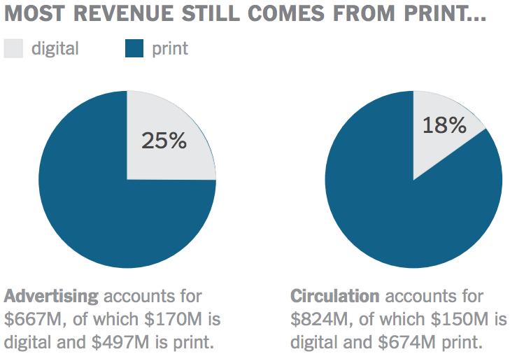 Times_revenue