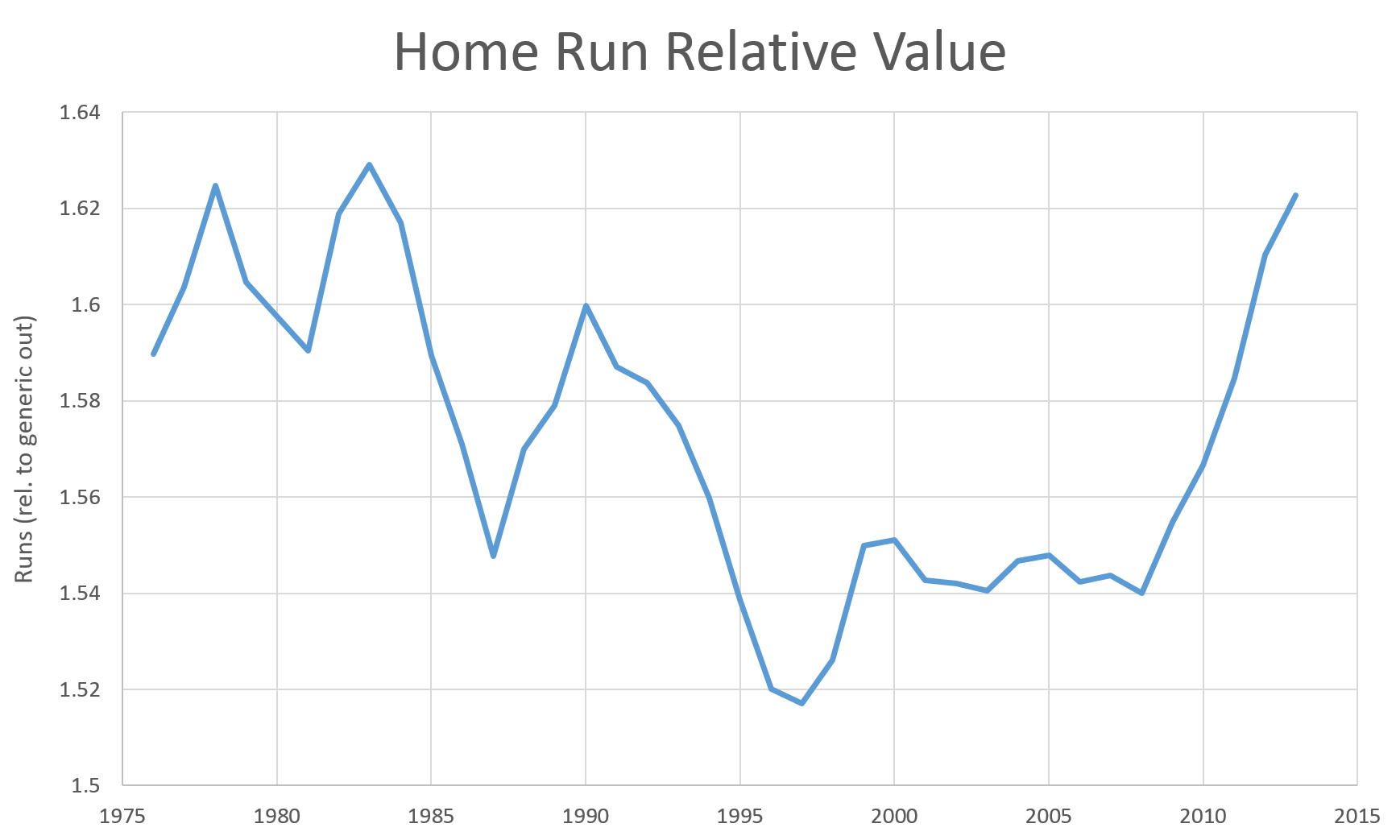 Hr_relative_value