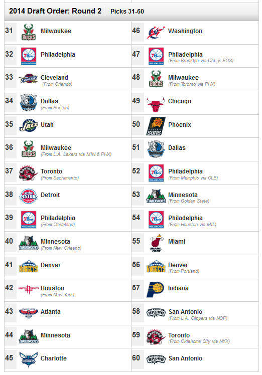 Nba_draft_2014_order_round_2