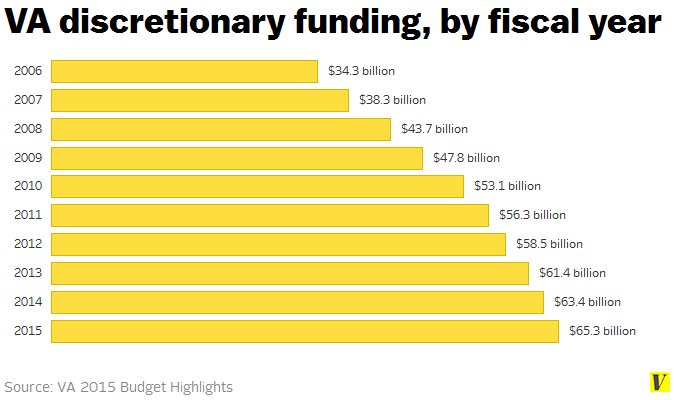 Va_discretionary_funding_by_fiscal_year