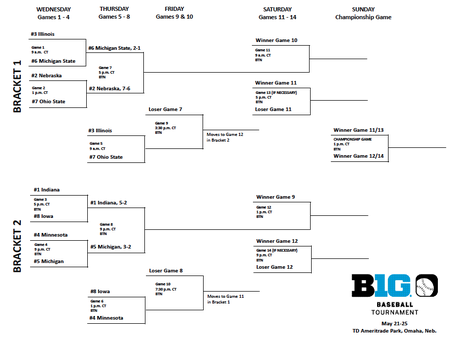 2014bigtenbaseballbracket_medium