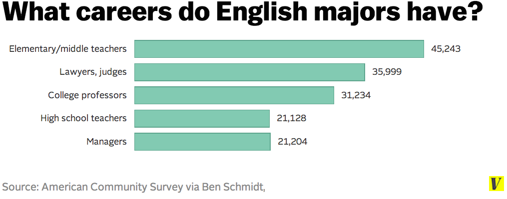 English hardest degrees to get