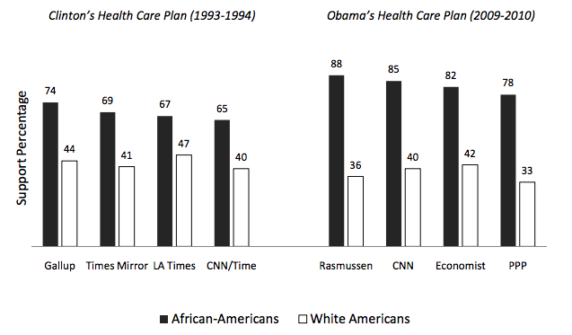 Racial_support_for_health_plans