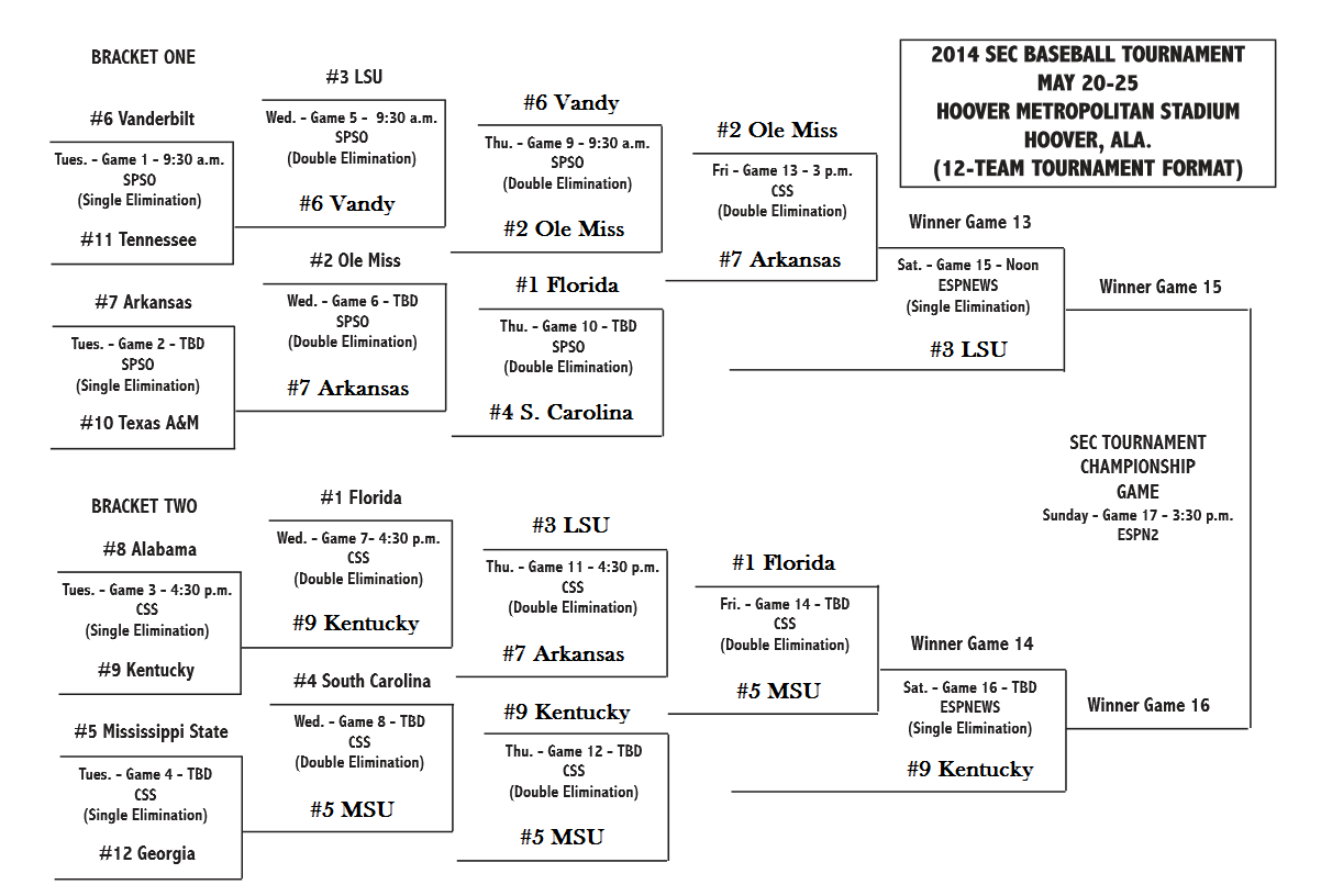 2014 SEC Baseball Tournament