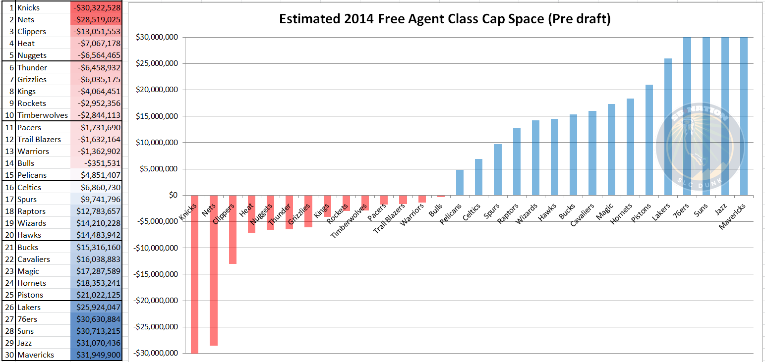 Nba_free_agency_2014_-_cap_space_may