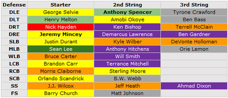 Pff_depth_chart_defense_medium