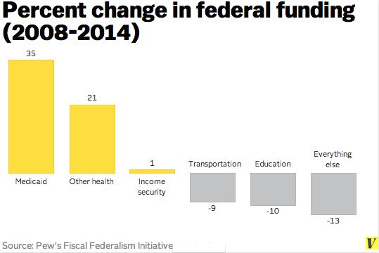 Medicaid_funding