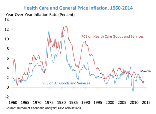 Figure-1---health-care-prices
