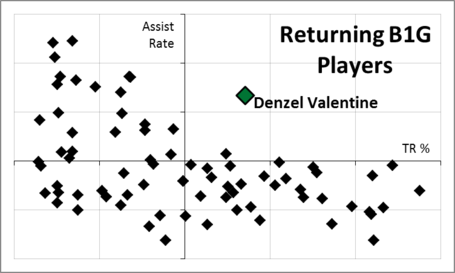 Denzel_valentine_tr_a_rate_scatterplot_medium