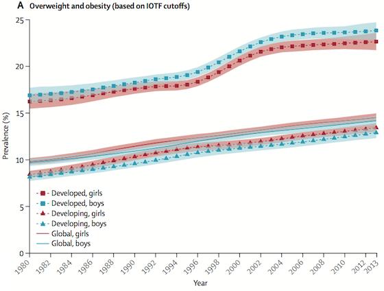 Obesity_graph
