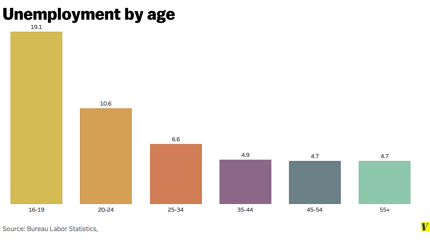Unemployment_by_age1