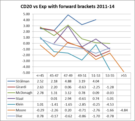 Nyr_d_cd20_vs_exp_with_forward_brackets_2011-14_medium