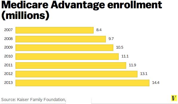 Medicare_advantage