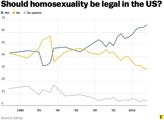 should homosexuality be legalized in singapore