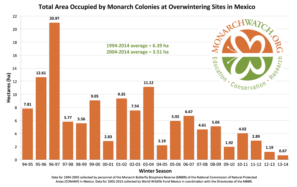 Monarch-population-figure-2014-monarchwatch__1_