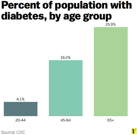 Diabetes_by_age