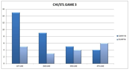 Chi_stl_game_3_medium