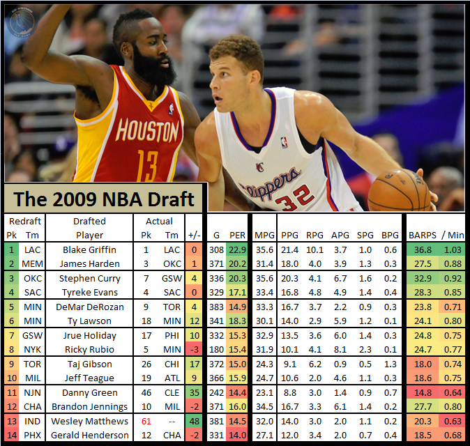 Nba_draft_redraft_-_2009_blake_griffin