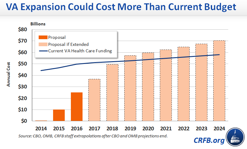 Va_expansion_could_cost_more_than_current_budget