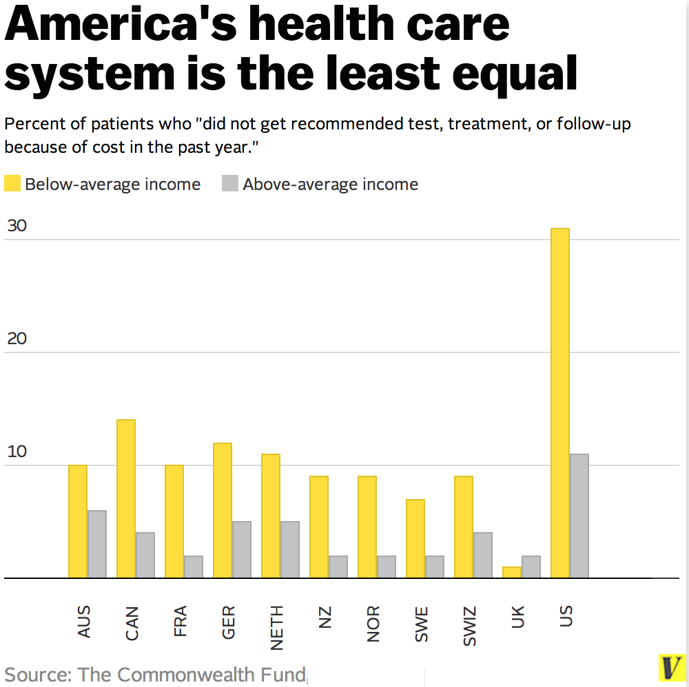 health care system is unfair In conclusion, the us healthcare system needs help the prices must drop to provide enough access to the whole population of the us this through various studies a majority of the us citizes thought that their healtcare system was unfair only 40% of people in the whole country were satisified.