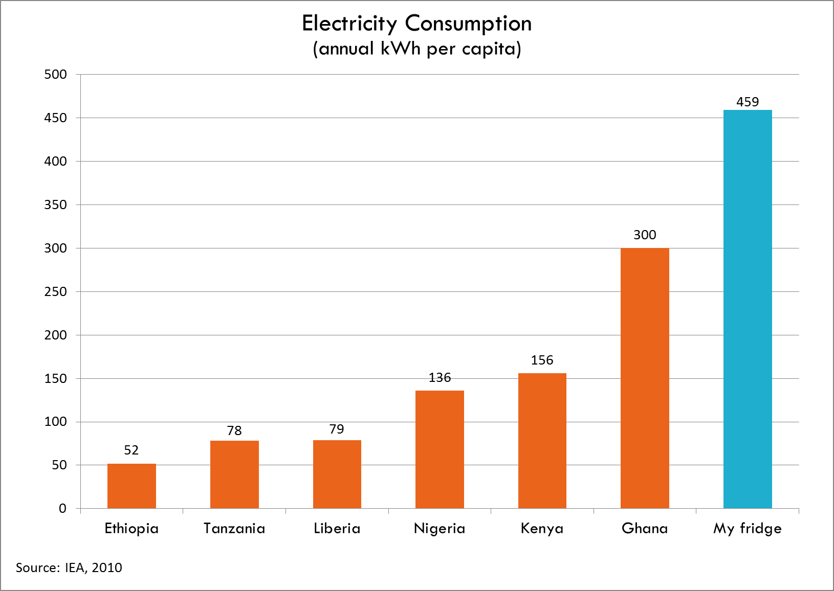 Ghana Has To Ration Electricity So That Everyone Can Watch