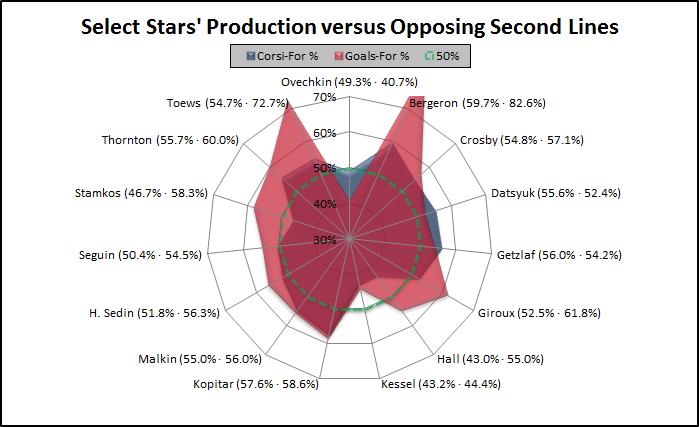 Stars_vs_2l